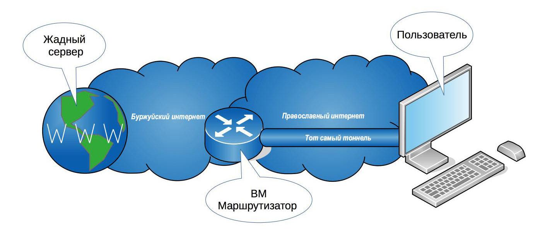 Cхема взаимодействия