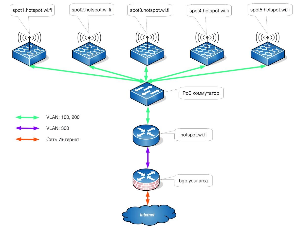 Схема hotspot сети с использованием CHR